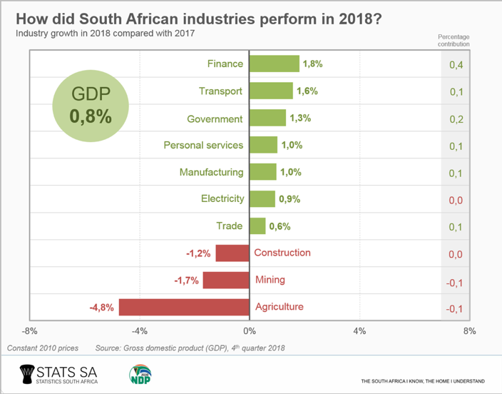 How did South African industries perform in 2018?