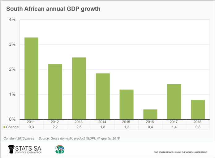 South African annual GDP growth